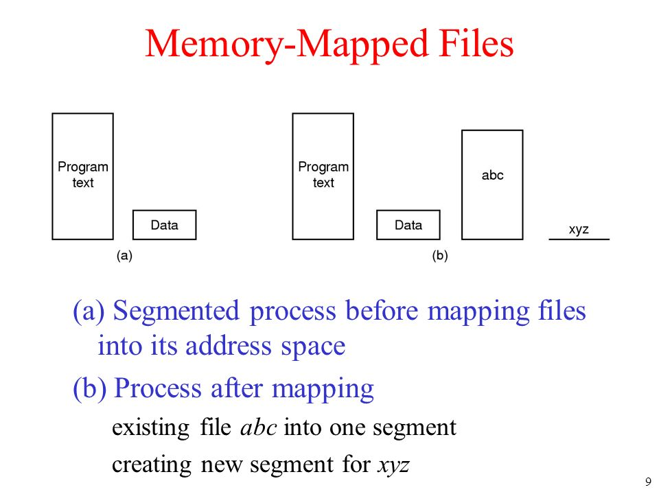 9 Memory-Mapped Files (a) Segmented process before mapping files into its address space (b) Process after mapping existing file abc into one segment c