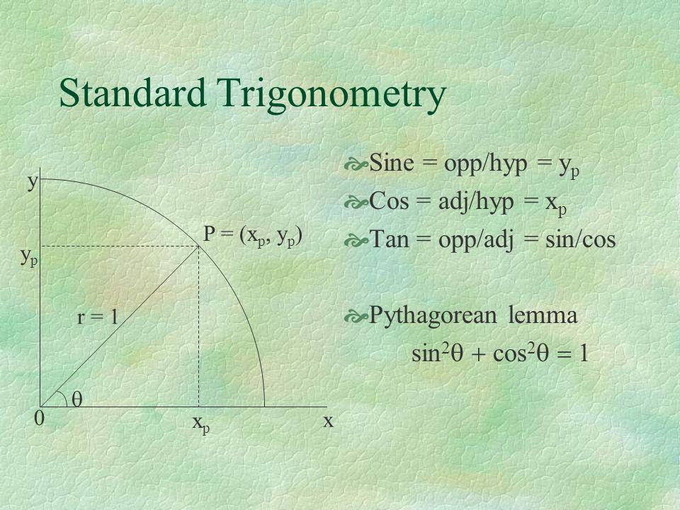 Standard Trigonometry Sine = opp/hyp = y p Cos = adj/hyp = x p Tan = opp/adj = sin/cos Pythagorean lemma sin 2 cos 2 P = (x p, y p ) 0 x y r = 1 xpxp