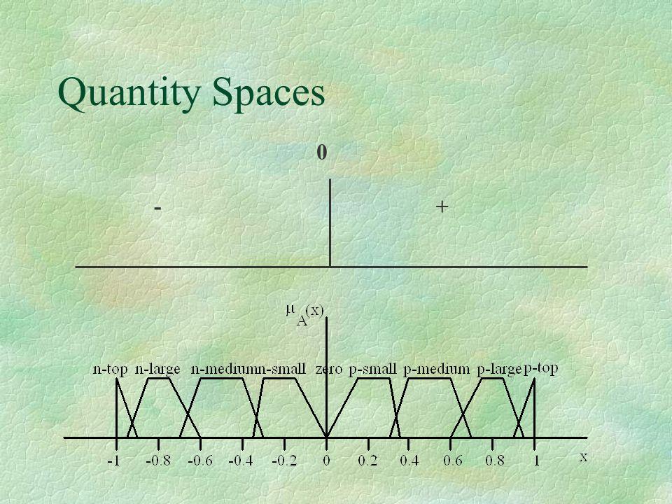 Quantity Spaces + 0 -