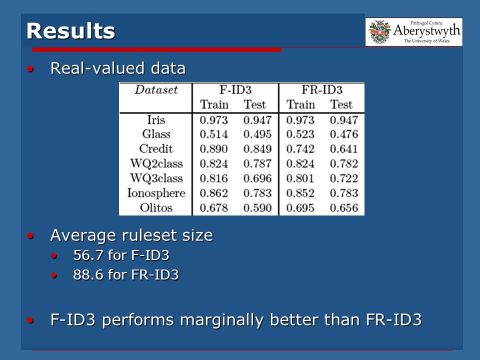 Results Real-valued dataReal-valued data Average ruleset sizeAverage ruleset size 56.7 for F-ID356.7 for F-ID3 88.6 for FR-ID388.6 for FR-ID3 F-ID3 performs marginally better than FR-ID3F-ID3 performs marginally better than FR-ID3