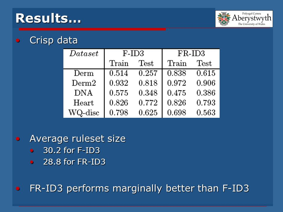 Results… Crisp dataCrisp data Average ruleset sizeAverage ruleset size 30.2 for F-ID330.2 for F-ID3 28.8 for FR-ID328.8 for FR-ID3 FR-ID3 performs marginally better than F-ID3FR-ID3 performs marginally better than F-ID3
