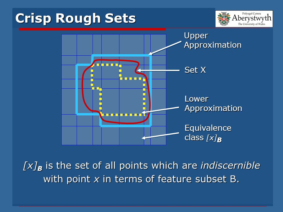 Crisp Rough Sets [x] B is the set of all points which are indiscernible with point x in terms of feature subset B. UpperApproximation Set X LowerAppro