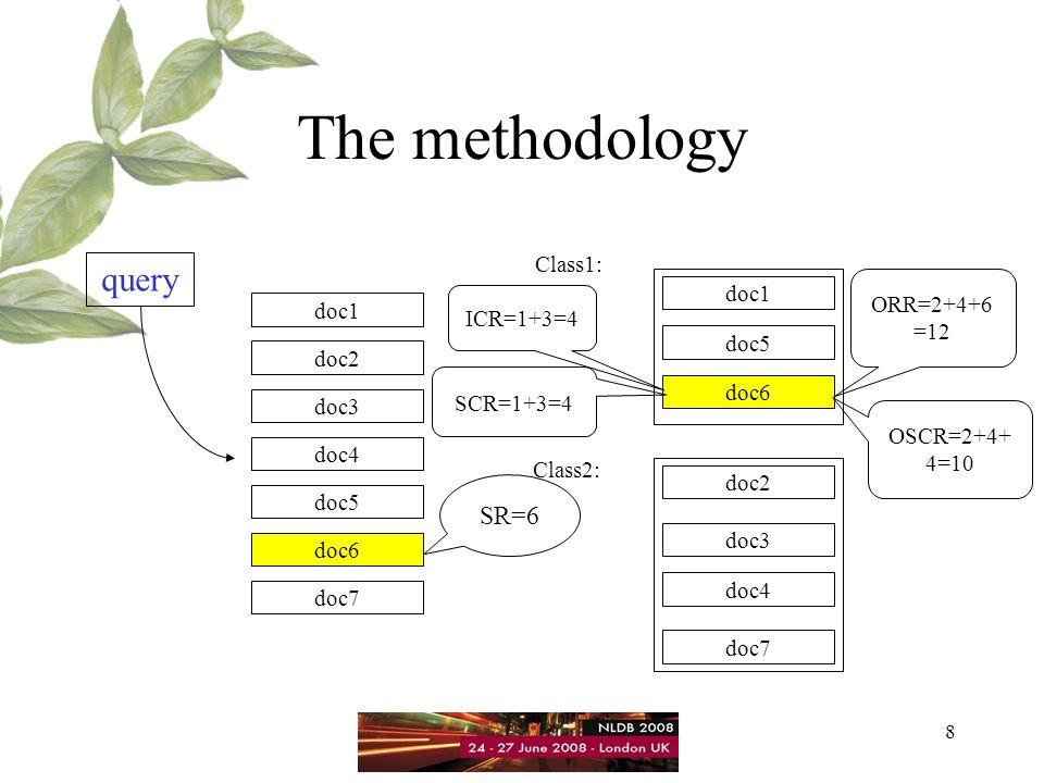 8 The methodology query doc1 doc2 doc3 doc4 doc5 doc6 doc7 doc1 doc2 doc3 doc4 doc5 doc6 doc7 Class1: Class2: SR=6 ICR=1+3=4 SCR=1+3=4 ORR=2+4+6 =12 OSCR=2+4+ 4=10