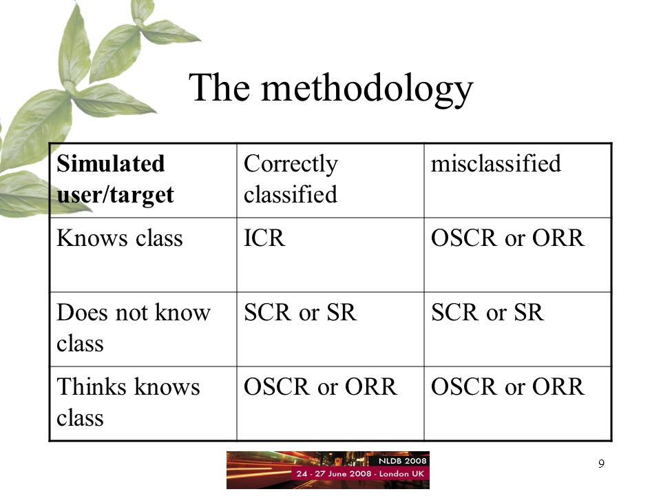 10 The methodology Known-Item Search (Target Testing), followed by comparison of the ranks.