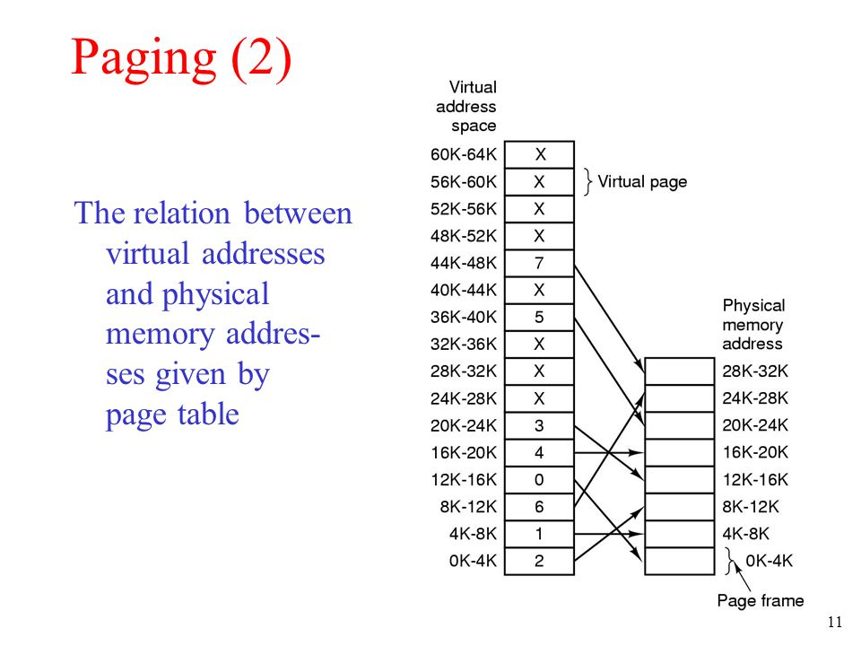 11 Paging (2) The relation between virtual addresses and physical memory addres- ses given by page table