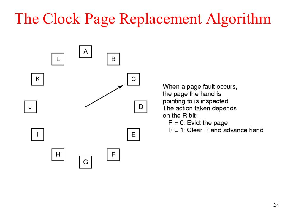 24 The Clock Page Replacement Algorithm