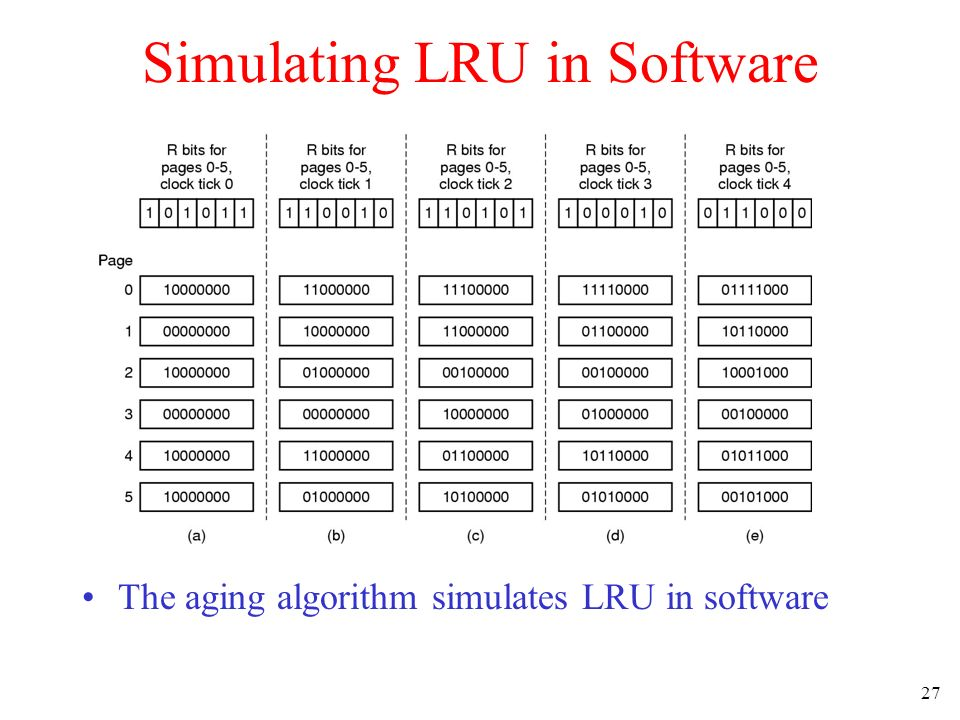 27 Simulating LRU in Software The aging algorithm simulates LRU in software