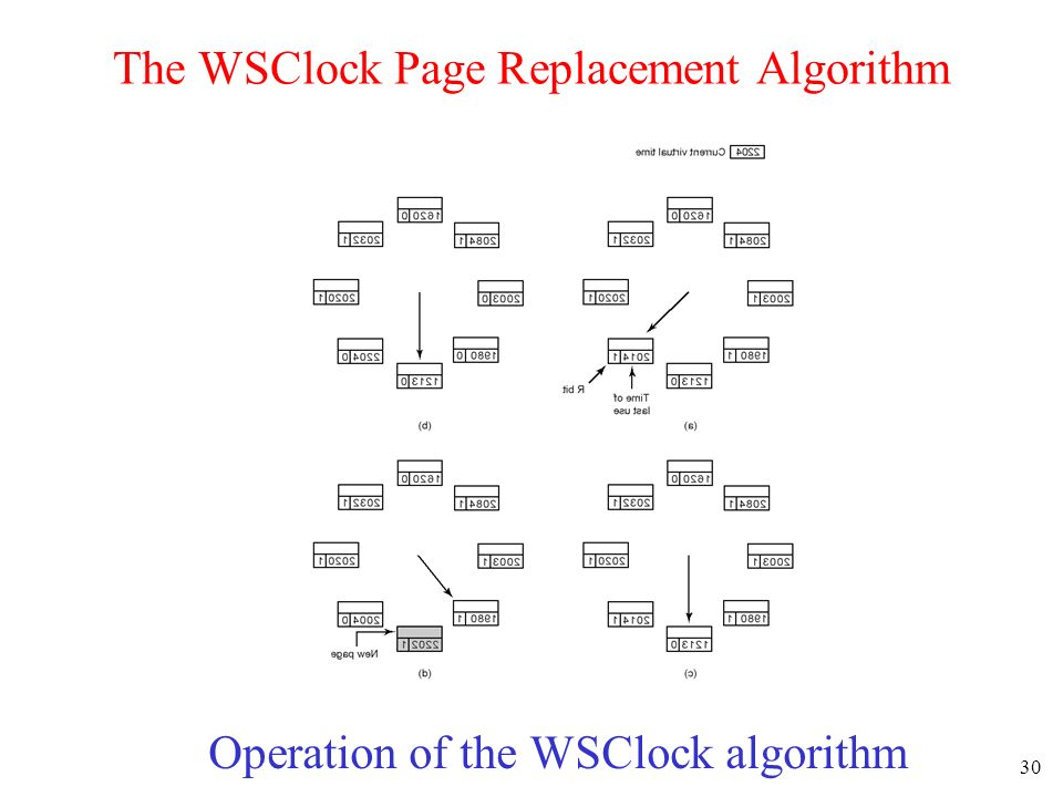 30 The WSClock Page Replacement Algorithm Operation of the WSClock algorithm