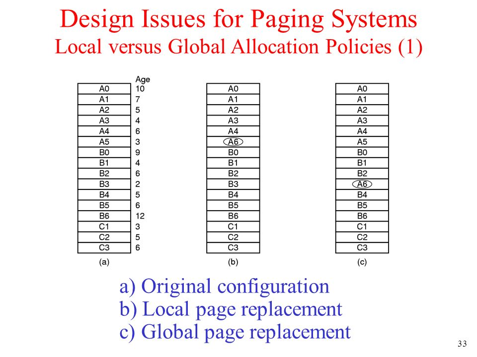 33 Design Issues for Paging Systems Local versus Global Allocation Policies (1) a) Original configuration b) Local page replacement c) Global page rep