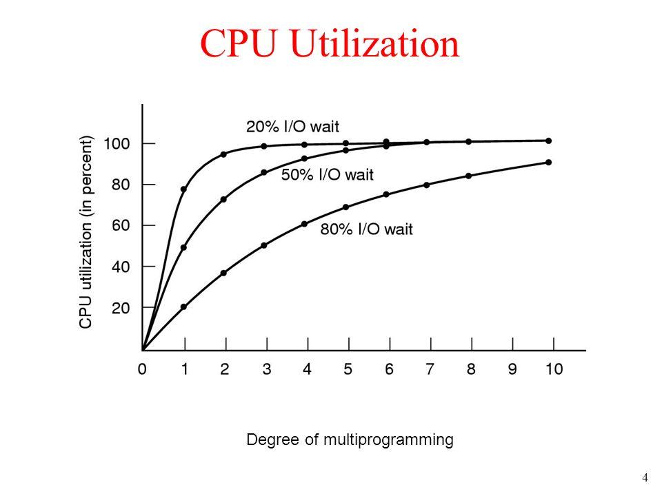 4 CPU Utilization Degree of multiprogramming