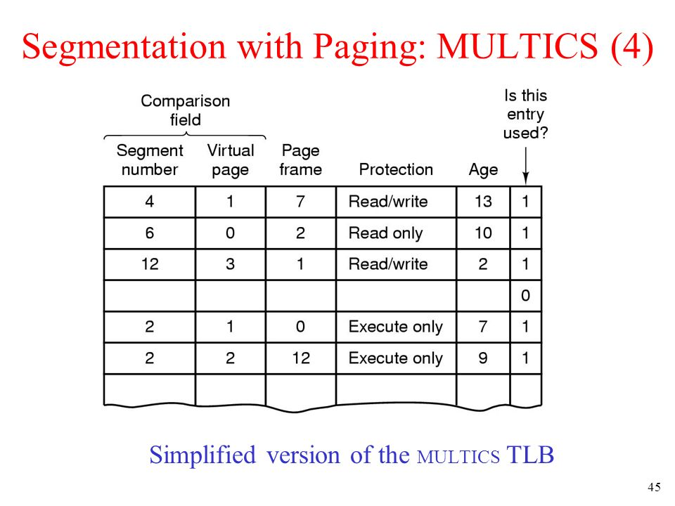 45 Segmentation with Paging: MULTICS (4) Simplified version of the MULTICS TLB