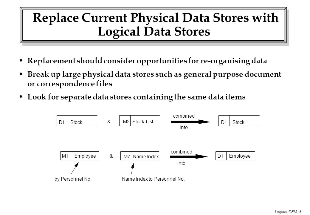 Logical DFM 5 Replace Current Physical Data Stores with Logical Data Stores Replacement should consider opportunities for re-organising data Break up large physical data stores such as general purpose document or correspondence files Look for separate data stores containing the same data items M1 Employee M7 Name Index D1 Employee& by Personnel No.Name Index to Personnel No.