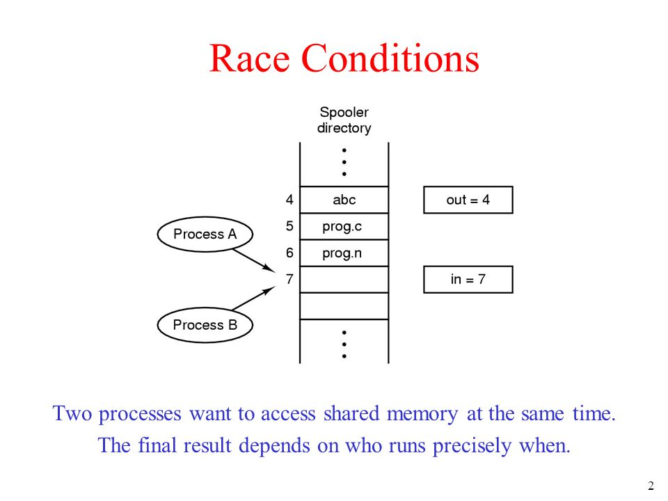 2 Race Conditions Two processes want to access shared memory at the same time.