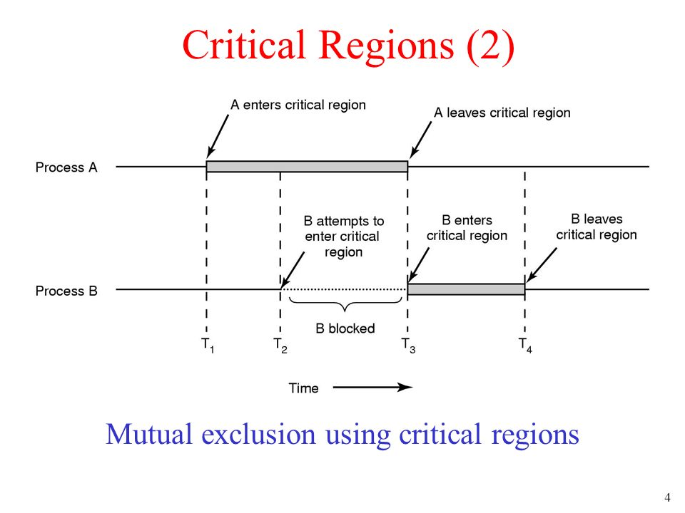 4 Critical Regions (2) Mutual exclusion using critical regions