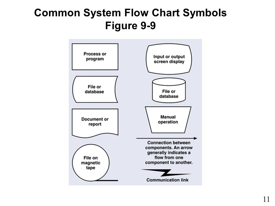 11 9 Common System Flow Chart Symbols Figure 9-9