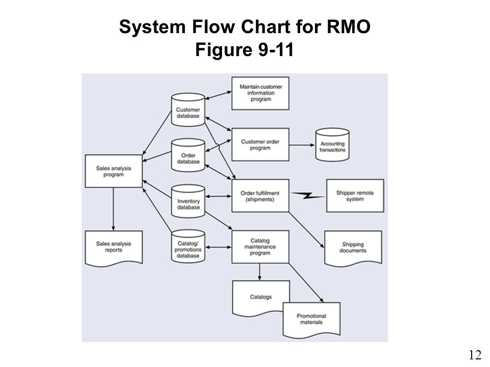 12 9 System Flow Chart for RMO Figure 9-11