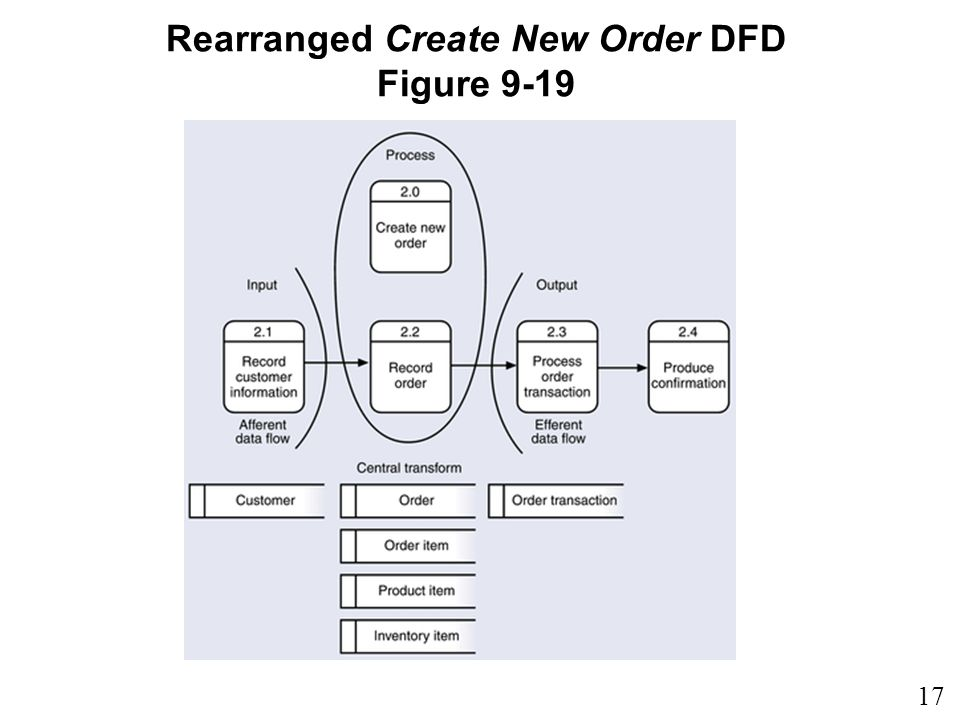 17 9 Rearranged Create New Order DFD Figure 9-19
