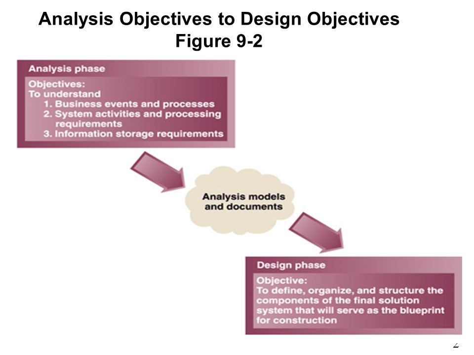 2 9 Analysis Objectives to Design Objectives Figure 9-2