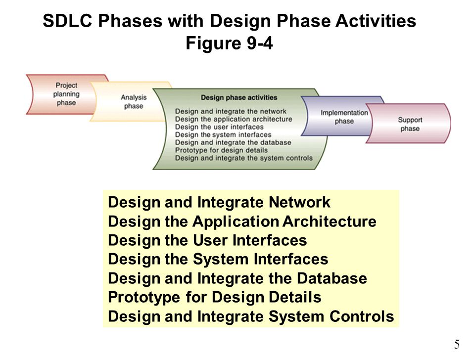 5 9 SDLC Phases with Design Phase Activities Figure 9-4 Design and Integrate Network Design the Application Architecture Design the User Interfaces Design the System Interfaces Design and Integrate the Database Prototype for Design Details Design and Integrate System Controls