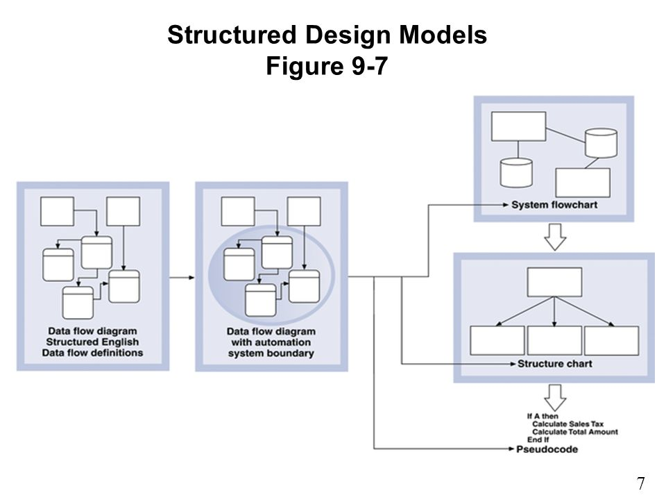 7 9 Structured Design Models Figure 9-7
