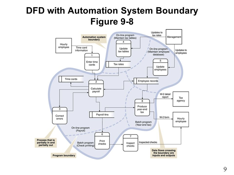 9 9 DFD with Automation System Boundary Figure 9-8