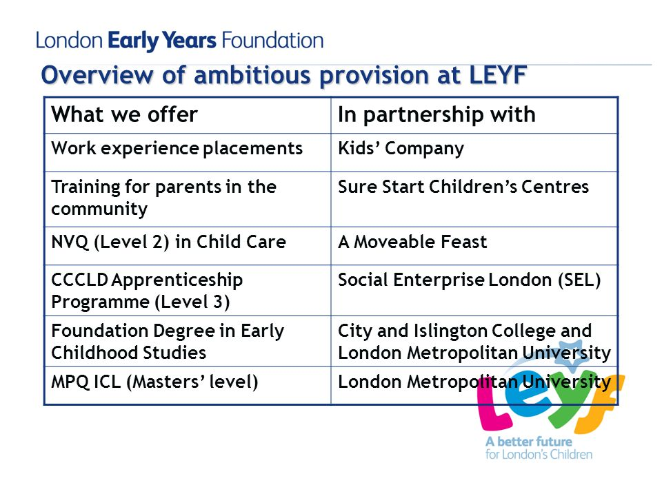 Overview of ambitious provision at LEYF What we offerIn partnership with Work experience placementsKids Company Training for parents in the community