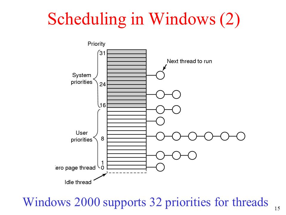 15 Scheduling in Windows (2) Windows 2000 supports 32 priorities for threads