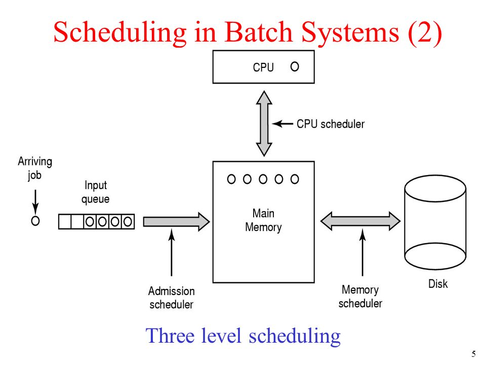 5 Scheduling in Batch Systems (2) Three level scheduling