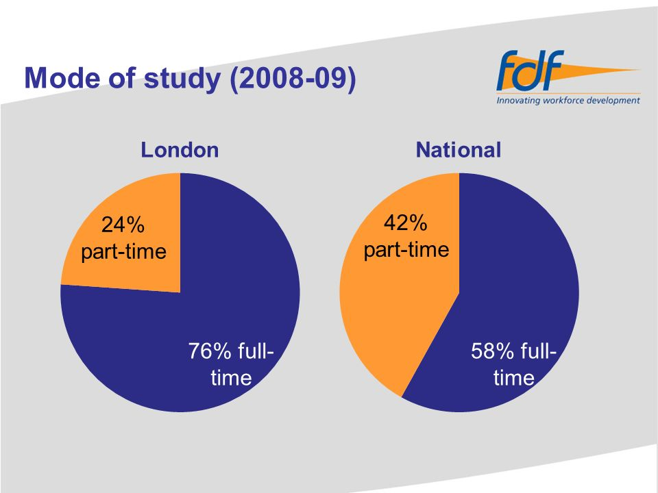 Mode of study (2008-09) 24% part-time 42% part-time 76% full- time 58% full- time