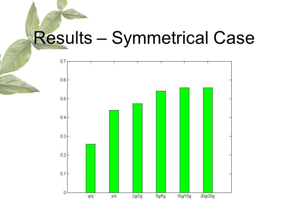 Results – Symmetrical Case