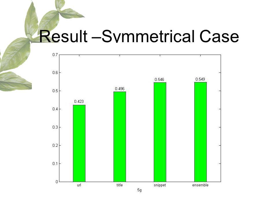 Result –Symmetrical Case