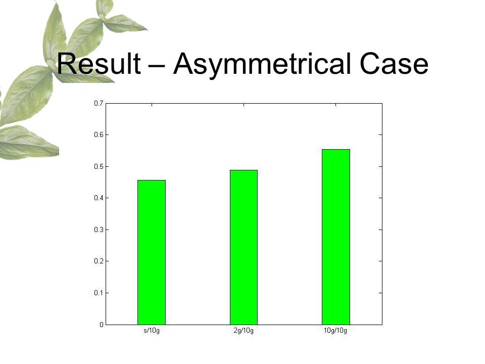 Result – Asymmetrical Case