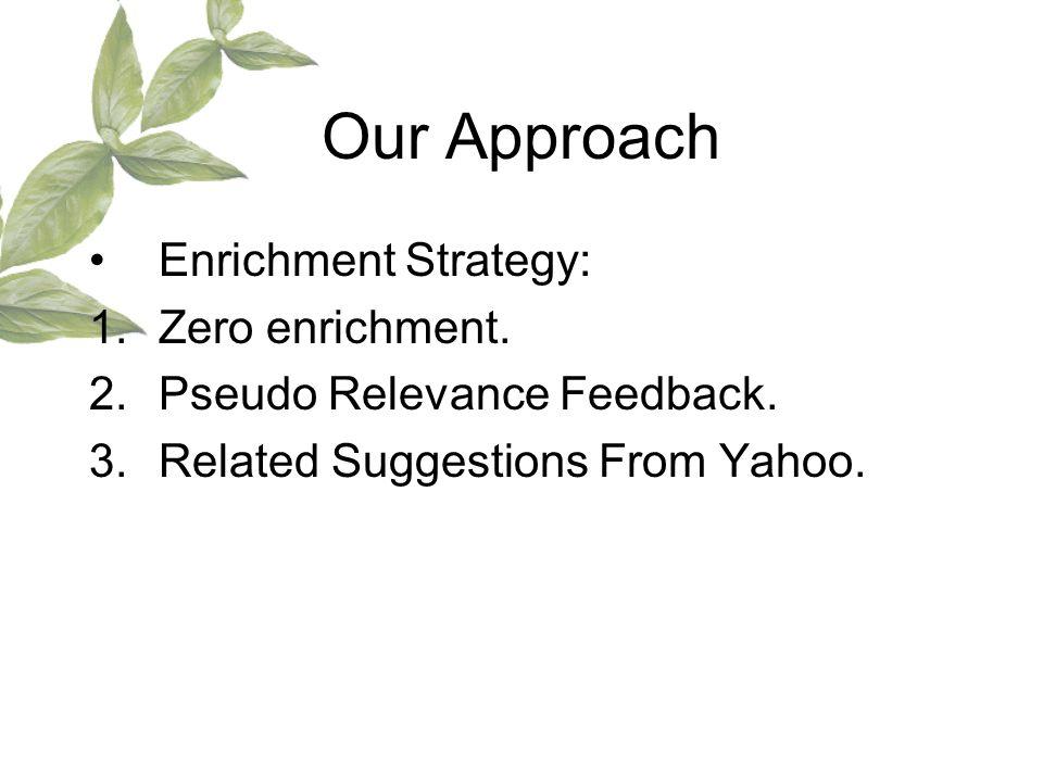 Our Approach Enrichment Strategy: 1.Zero enrichment.