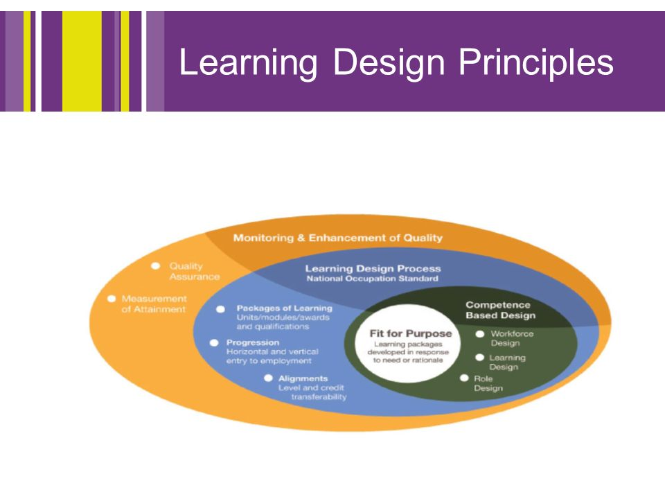 Learning Design Principles