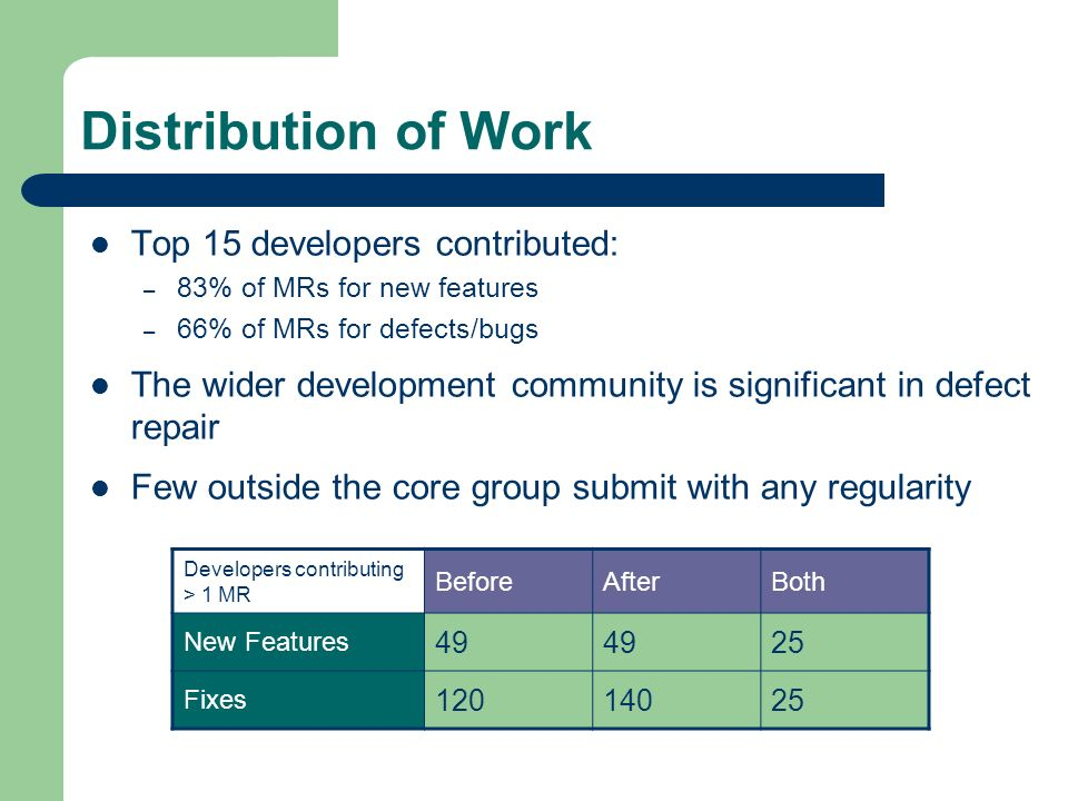 Distribution of Work Top 15 developers contributed: – 83% of MRs for new features – 66% of MRs for defects/bugs The wider development community is significant in defect repair Few outside the core group submit with any regularity Developers contributing > 1 MR BeforeAfterBoth New Features 49 25 Fixes 12014025
