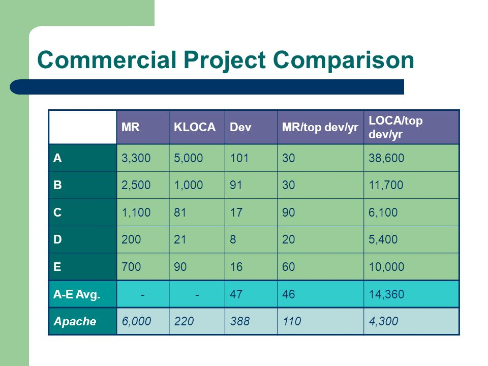 Commercial Project Comparison MRKLOCADevMR/top dev/yr LOCA/top dev/yr A3,3005,0001013038,600 B2,5001,000913011,700 C1,1008117906,100 D200218205,400 E7