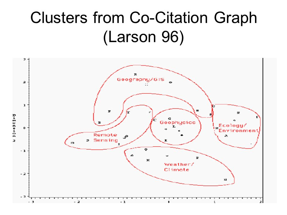 Clusters from Co-Citation Graph (Larson 96)