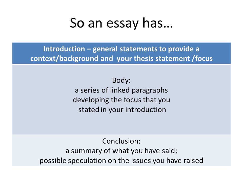 So an essay has… Introduction – general statements to provide a context/background and your thesis statement /focus Body: a series of linked paragraphs developing the focus that you stated in your introduction Conclusion: a summary of what you have said; possible speculation on the issues you have raised