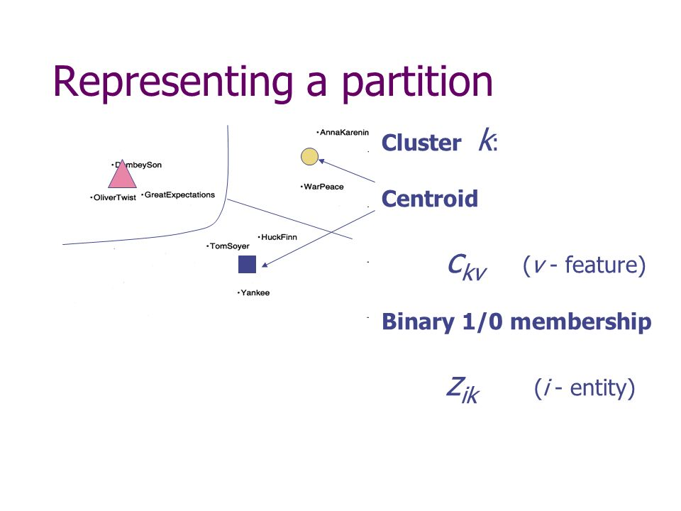 Representing a partition Cluster k : Centroid c kv (v - feature) Binary 1/0 membership z ik (i - entity)