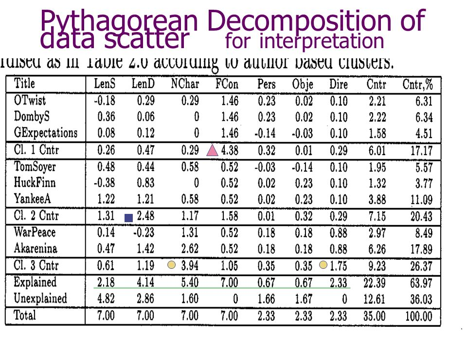 Pythagorean Decomposition of data scatter for interpretation