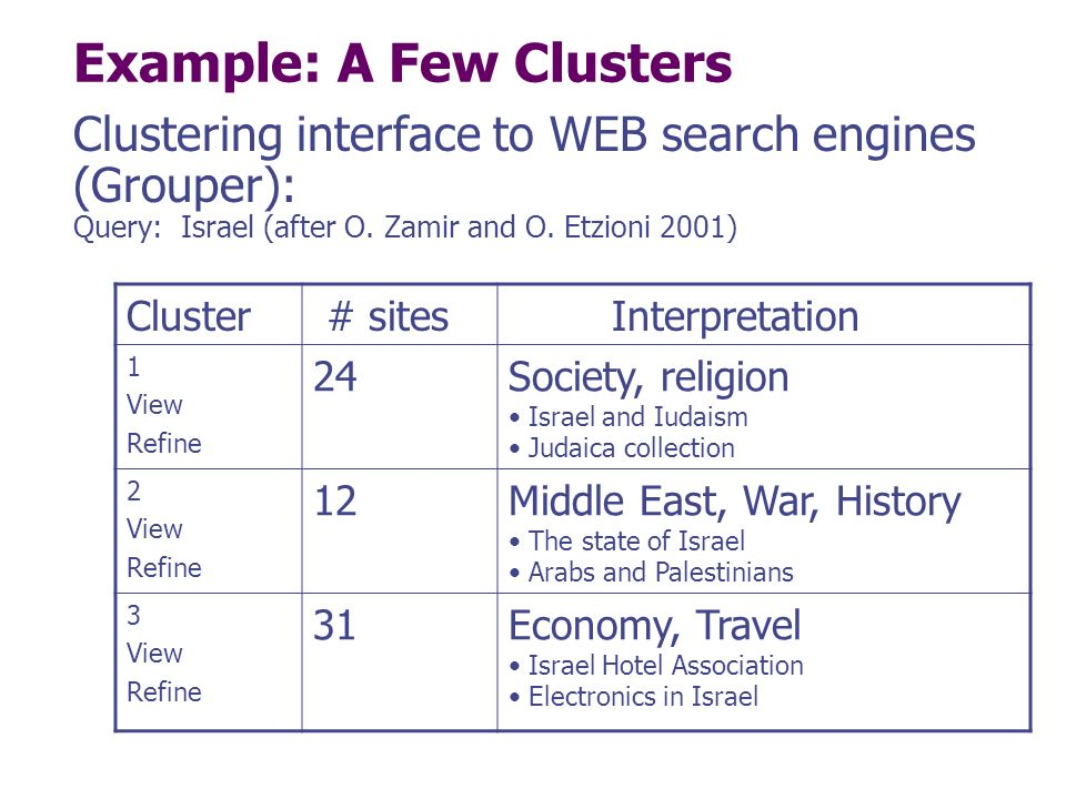 Example: A Few Clusters Clustering interface to WEB search engines (Grouper): Query: Israel (after O.