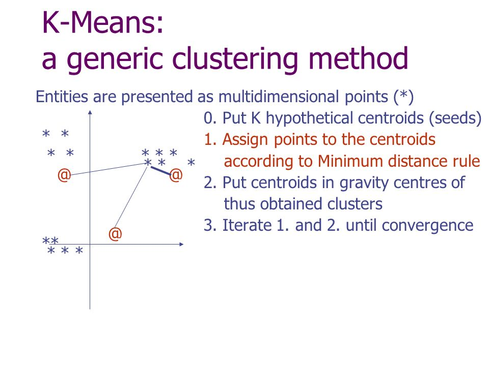 K-Means: a generic clustering method Entities are presented as multidimensional points (*) 0.