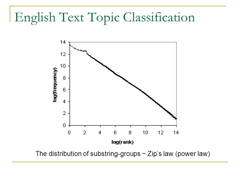 English Text Topic Classification The distribution of substring-groups ~ Zips law (power law)