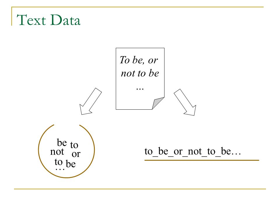 Text Data to_be_or_not_to_be… To be, or not to be … to be or be to not …