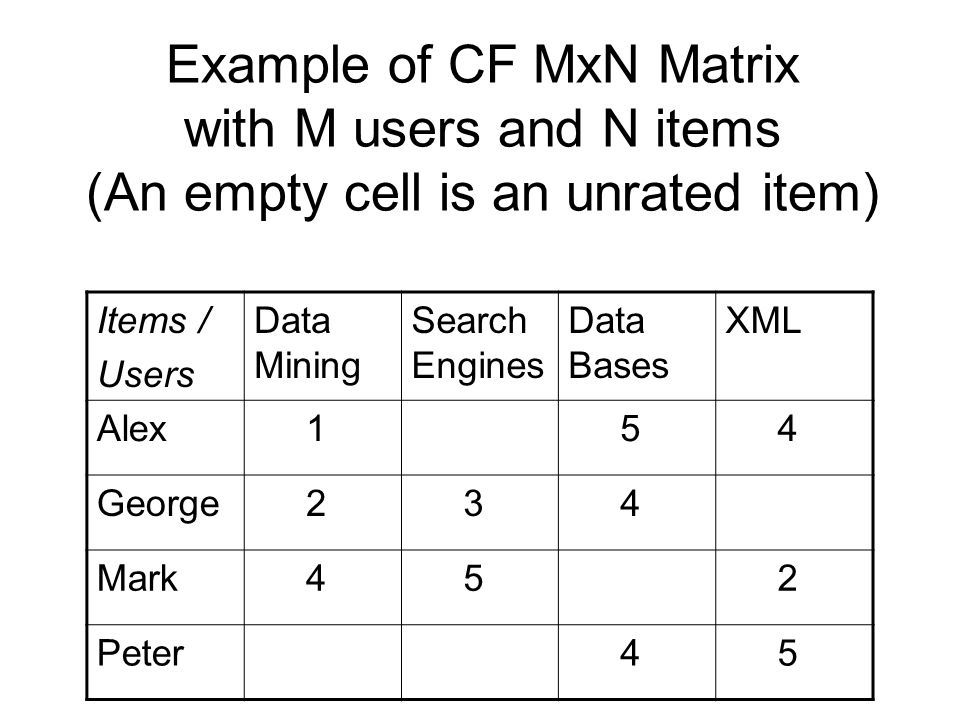 Example of CF MxN Matrix with M users and N items (An empty cell is an unrated item) Items / Users Data Mining Search Engines Data Bases XML Alex 1 5