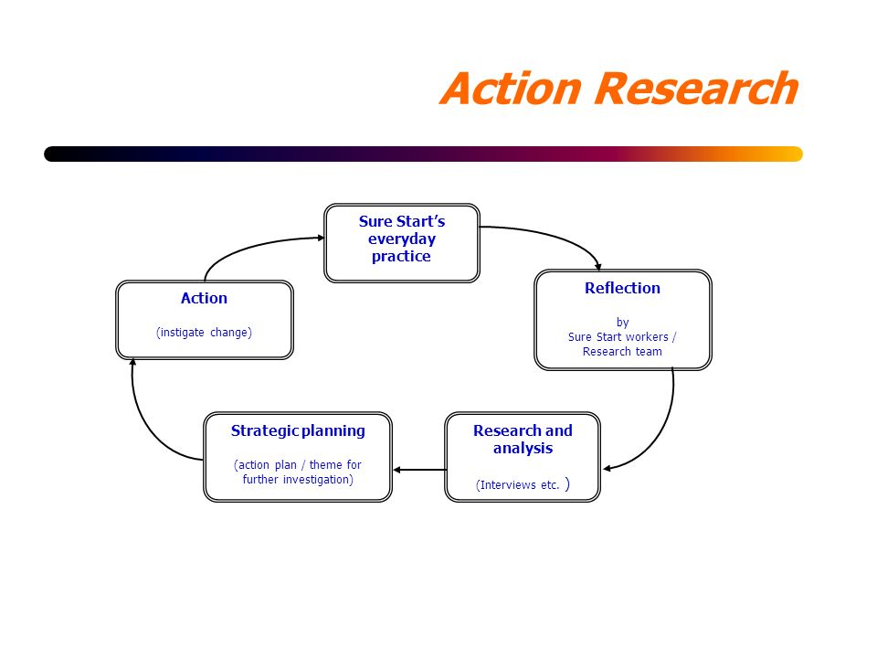 Action Research Sure Starts everyday practice Reflection by Sure Start workers / Research team Action (instigate change) Strategic planning (action plan / theme for further investigation) Research and analysis (Interviews etc.