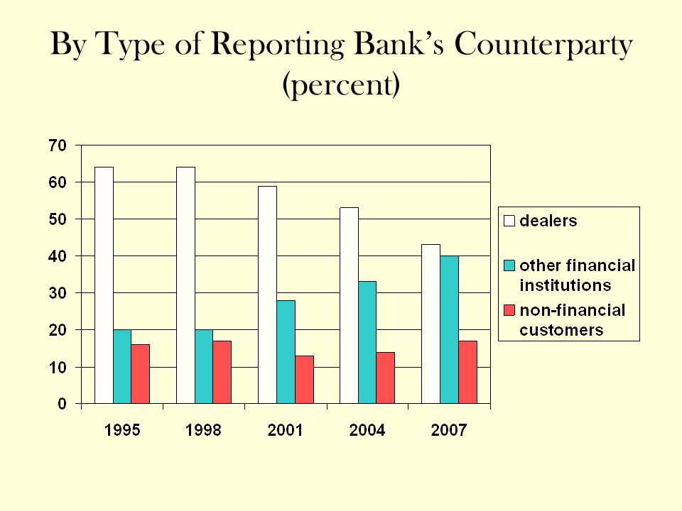By Type of Reporting Banks Counterparty (percent)