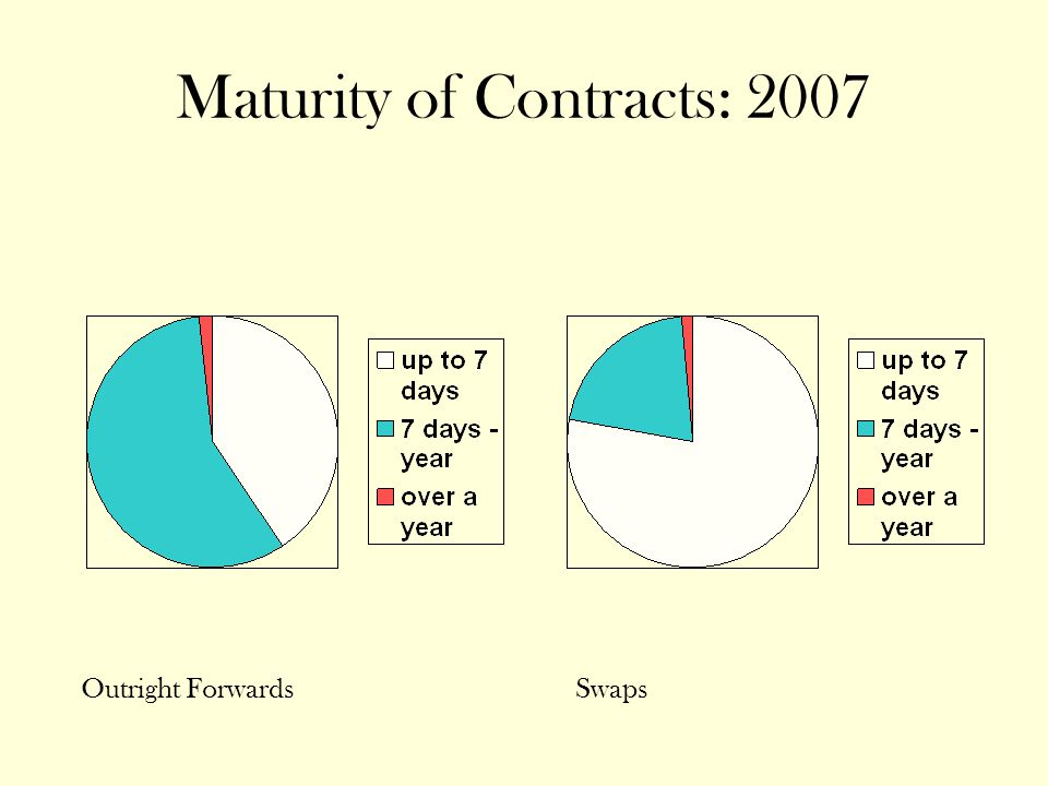 Maturity of Contracts: 2007 Outright ForwardsSwaps
