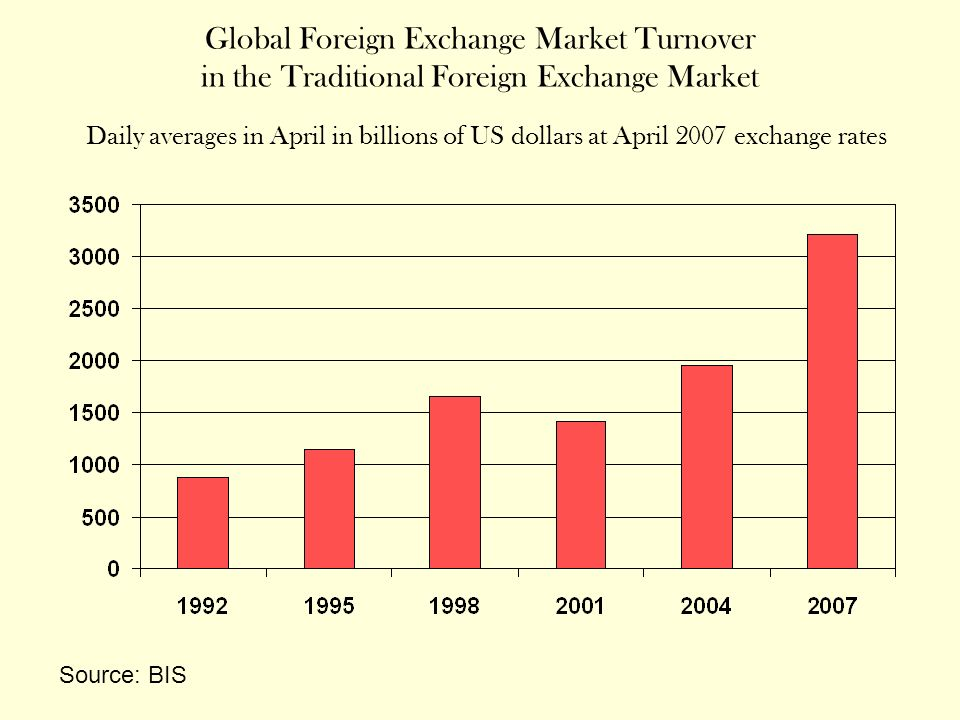 Global Foreign Exchange Market Turnover in the Traditional Foreign Exchange Market Daily averages in April in billions of US dollars at April 2007 exchange rates Source: BIS