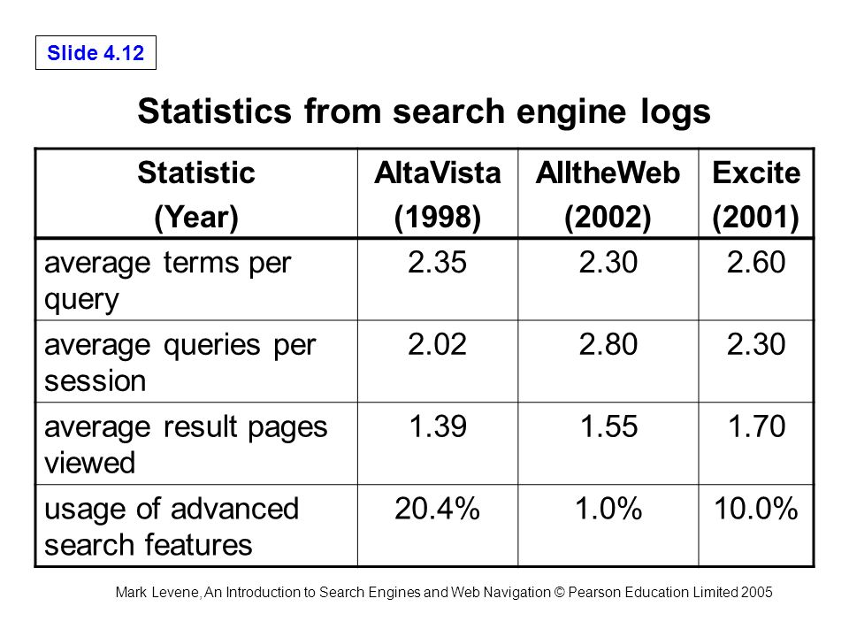 Mark Levene, An Introduction to Search Engines and Web Navigation © Pearson Education Limited 2005 Slide 4.12 Statistics from search engine logs Statistic (Year) AltaVista (1998) AlltheWeb (2002) Excite (2001) average terms per query 2.352.302.60 average queries per session 2.022.802.30 average result pages viewed 1.391.551.70 usage of advanced search features 20.4%1.0%10.0%